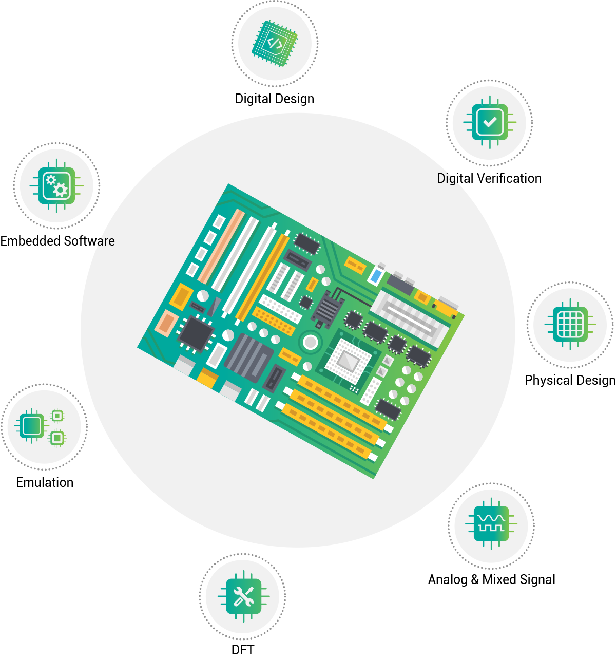 Services Perfectvips Hardware Solutions Electronic Circuit Design And Development Has Domain Expertise To Enable Customers Develop Products For Silicon Validation Emulation Verification Board